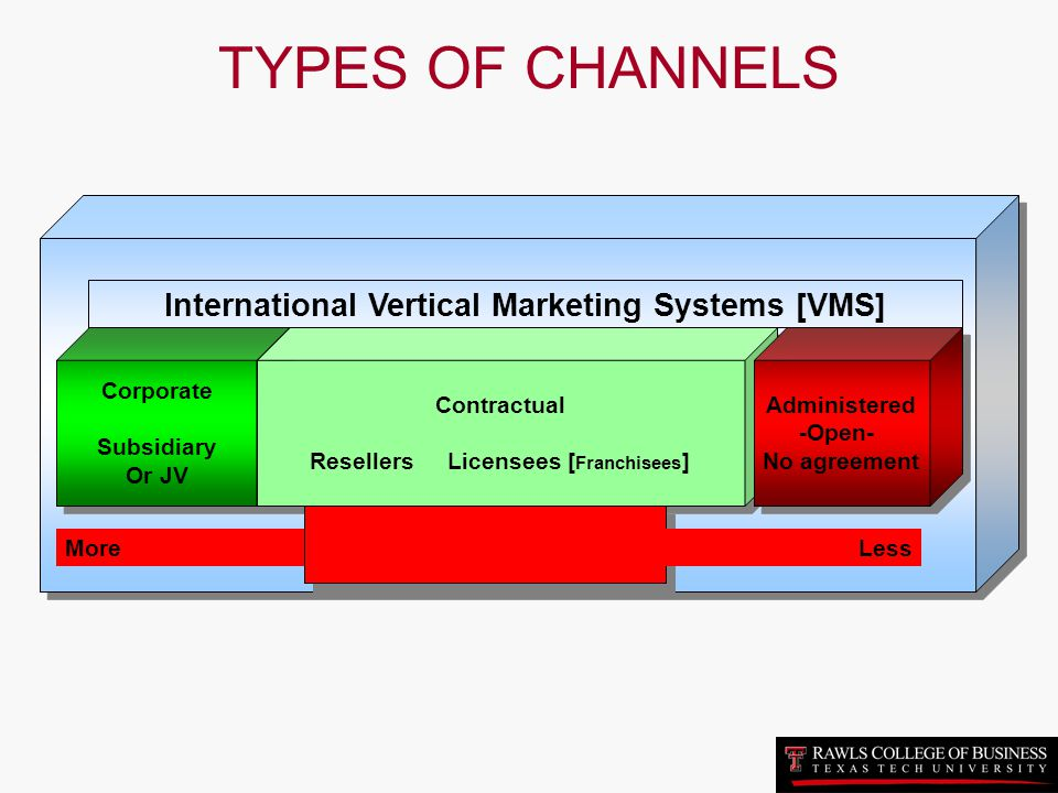 TYPES OF CHANNELS International Vertical Marketing Systems [VMS]